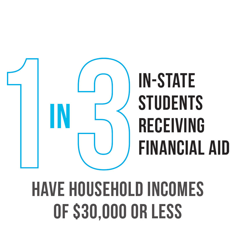 1-3 student aid statistic graphic