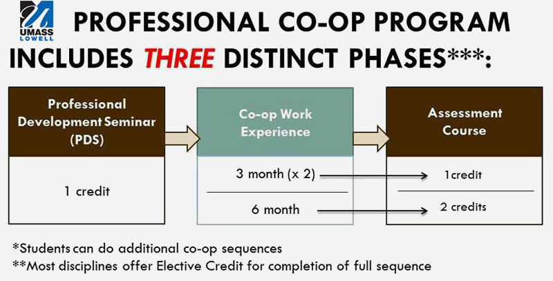 Three discinct phases of the UMass Lowell co-op program