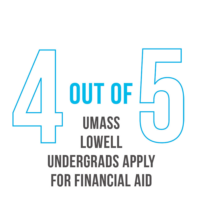 4 out of 5 apply for student aid graphic