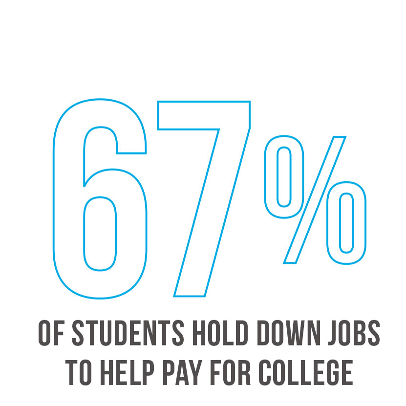 67 percent of students work graphic