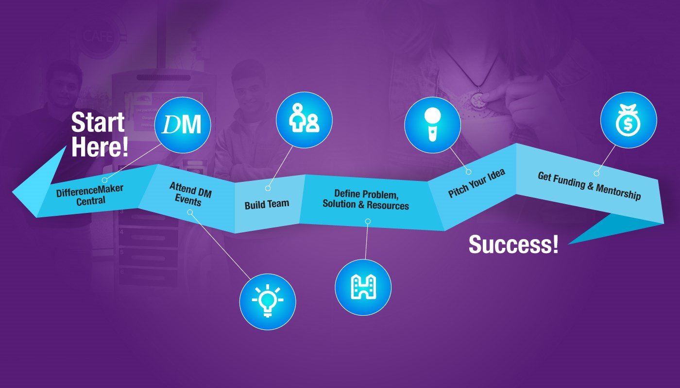 Purple graphic that displays a blue roadmap to be successful as a DifferenceMaker (DifferenceMaker Central, attend DM events, build team, define problem, solution & resources, pitch your idea, get funding & mentorship, success!)