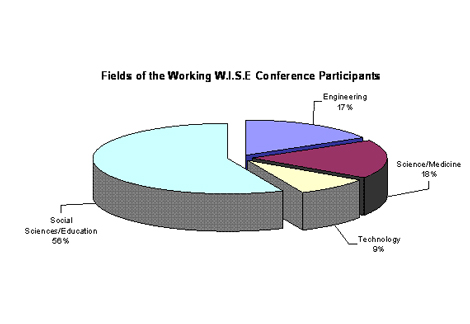 Fields-of-Participants