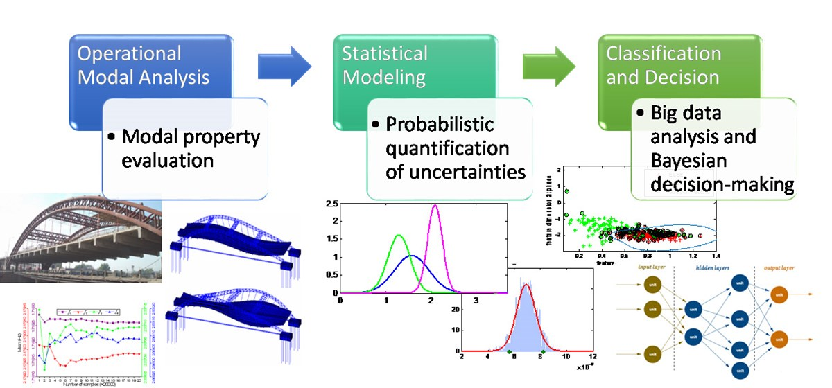 Graphic illustration for Bridge Modal Identification Via Video Processing & Quantification of Uncertainties. Statistical modeling will be deployed once the modal information is extract, and the uncertainty will be studied via data-driven modeling and Bayesian inference, as demonstrated in Fig. 2.