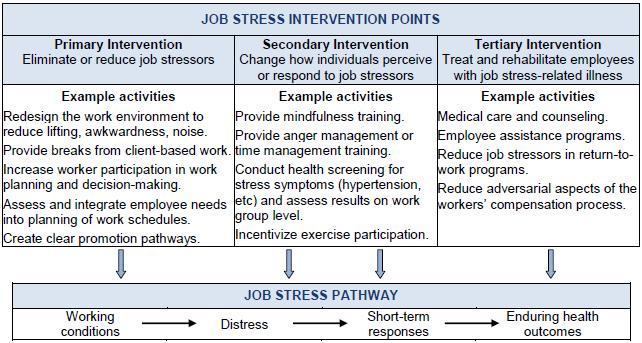 determinants of job stress Determinants of burnout among public hospital  determinants of burnout among nurses working in  global measure of job stress, however in the present .