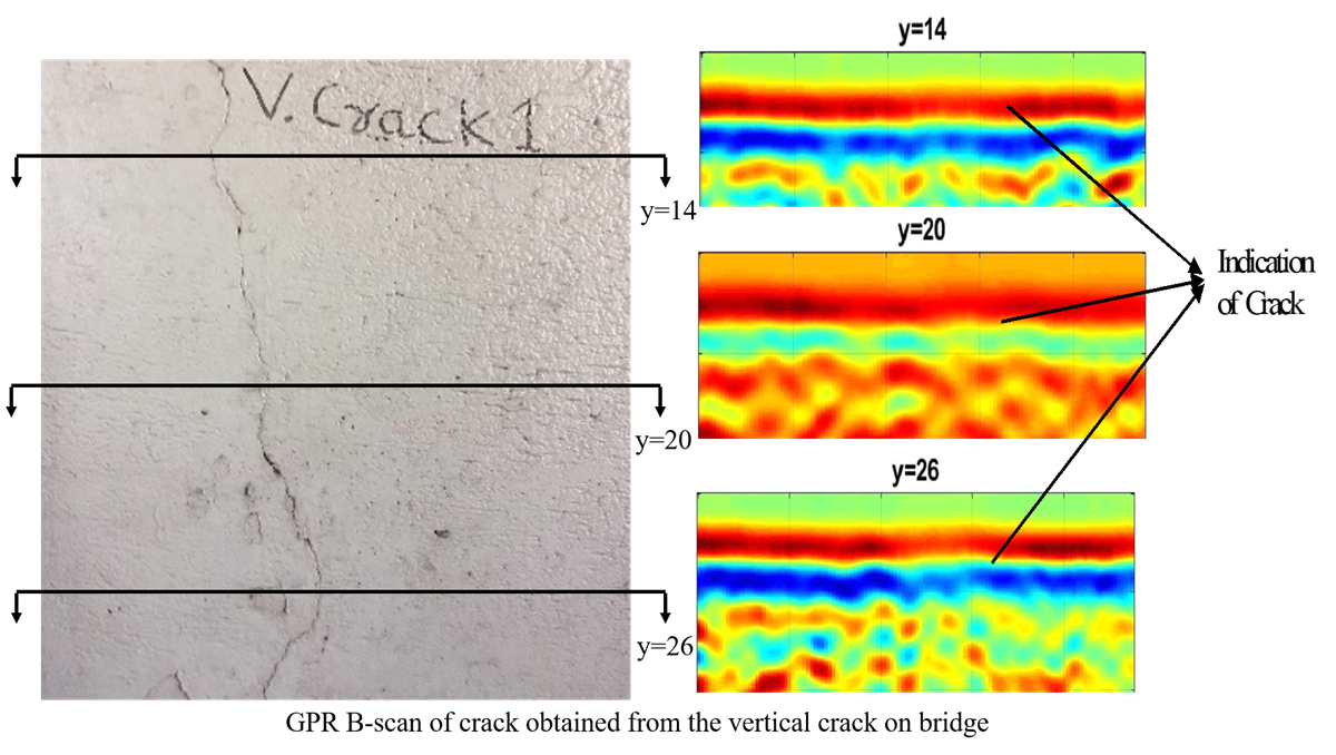 GPR B-scan of crack obtained from the vertical crack on bridge