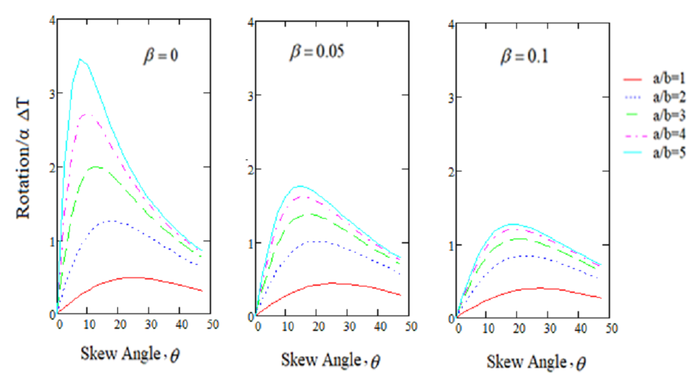 Horizontal variation of in-plane rotation of rigid plate for a range of skew angles and a range of relative stiffness of wing wall