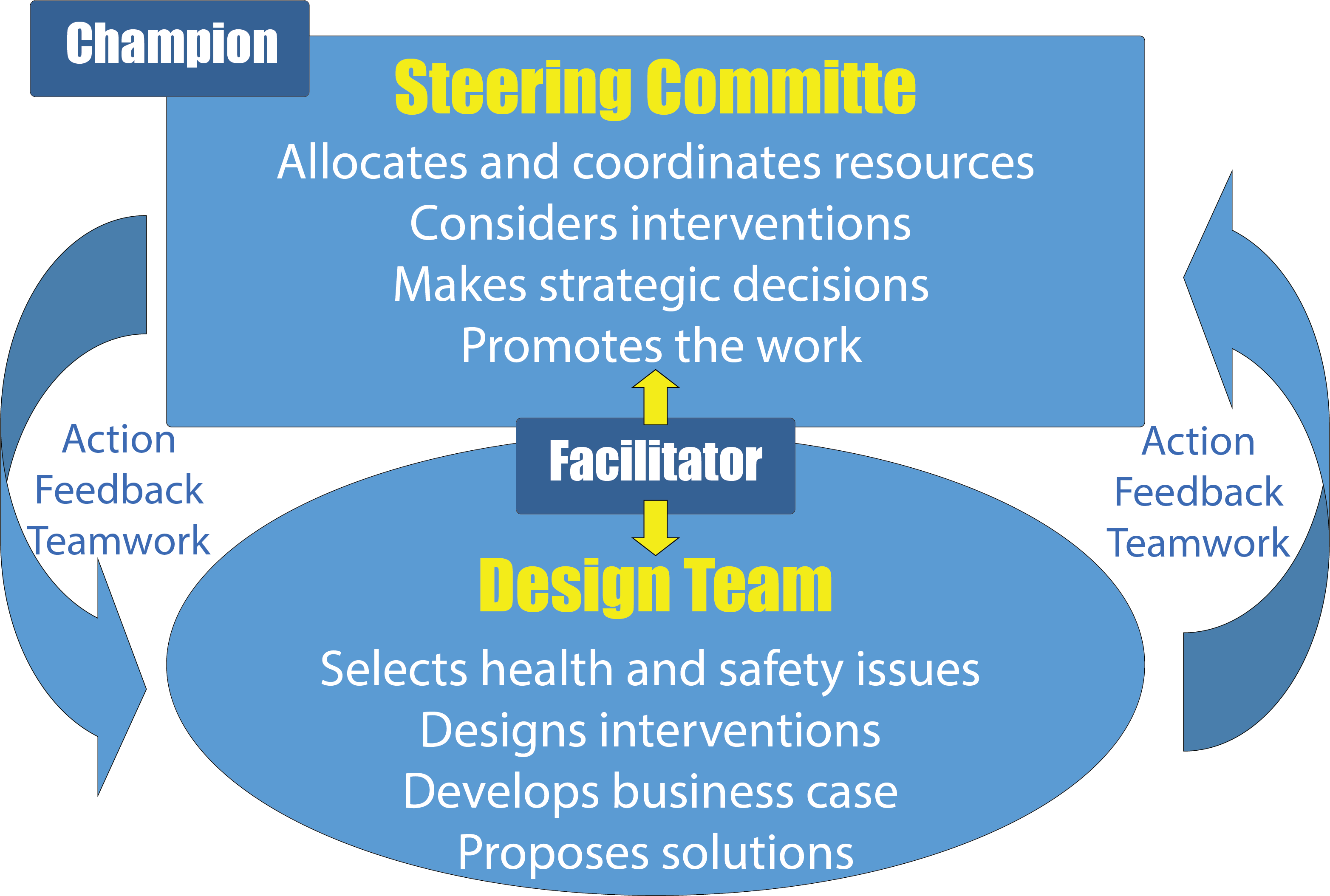 Graphic of Steering Committee and Design Team Structure