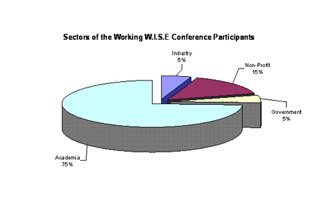 Sectors-of-Participants