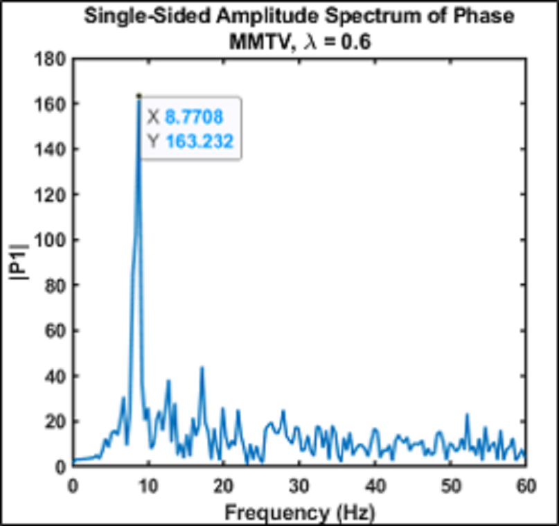 Single-Sided Amplitude Spectrum of Phase for Bridge model with a damaged element