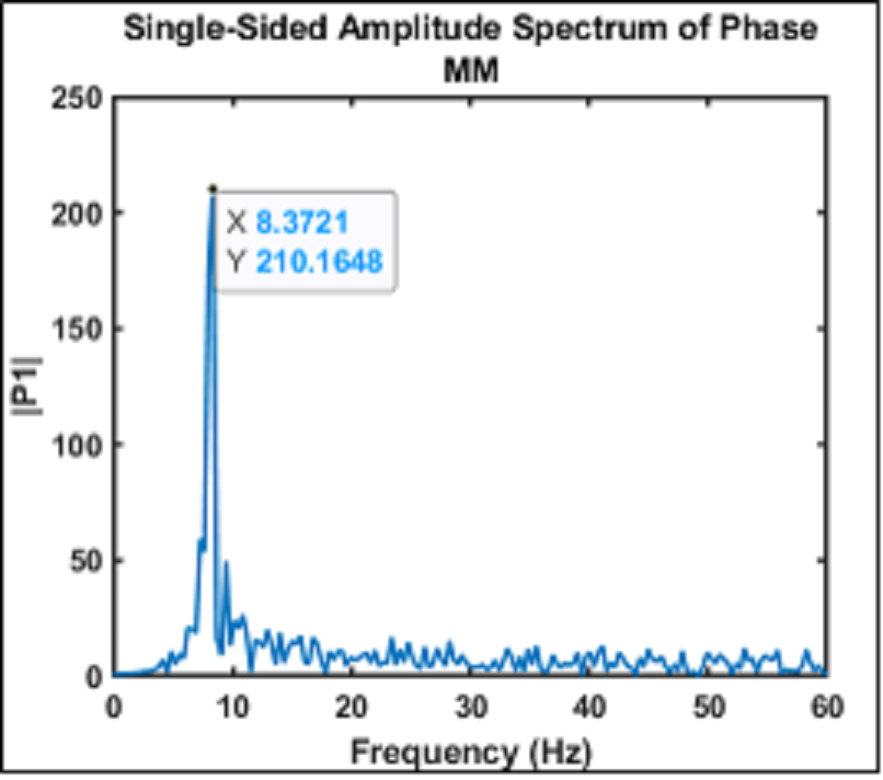 Single-Sided Amplitude Spectrum of Phase for Bridge model with car passing by