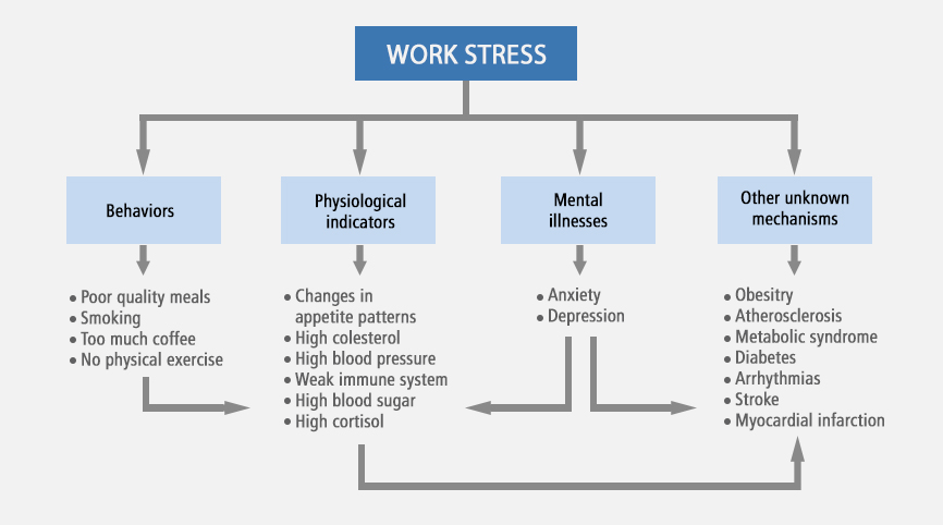 work related stress definition