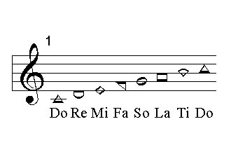 The symbols used to represent notes in shape-note music allow people without musical training to sing complex songs without much preparation.