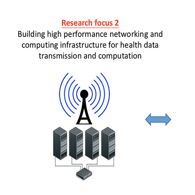 CDH has three major research foci: (1) Designing scalable pervasive healthcare monitoring, rehabilitation, and public health systems; (2) Building high performance networking and computing infrastructure for health data transmission and computation; and (3) Developing novel algorithms and systems for big data analytics in healthcare.