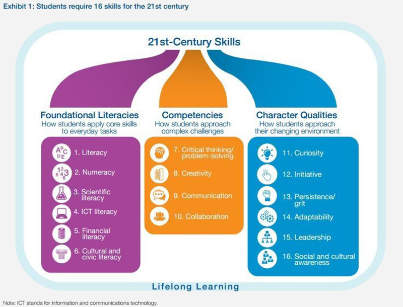 This picture outlines the skills that students should have for the 21st century. It is from an article published by the world economic forum that is linked to the picture. There are three groups of important skills.  They include Foundational literacies for students to apply their core technical skills to tasks, as well as competencies as to how students approach complex challenges ( such as critical thinking, problem-solving, creativity, communication and collaboration. The third group is character qualities on how students approach their changing environment. Students should be curious, take initiative, have persistence and grit, be adaptable, show leadership and be socially and culturally aware.