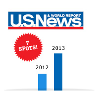 UMass Lowell climbed seven spots among the nation's top-tier universities from 2012 to 2013 on U.S. News & World Report's list of Best National Universities